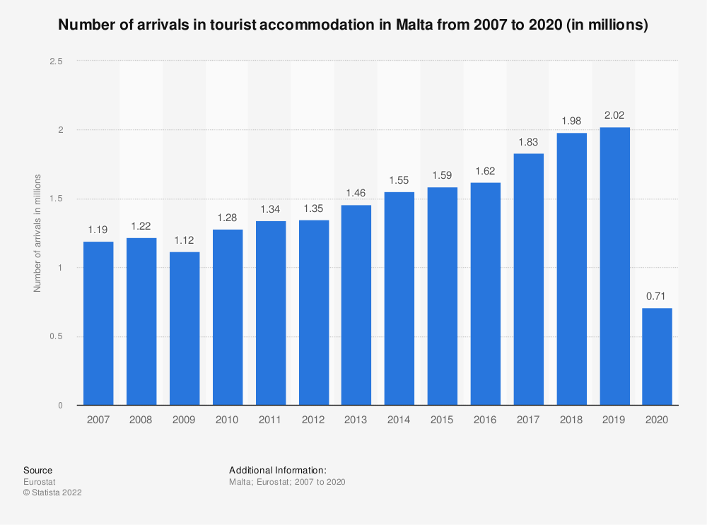 Statistic: Number of arrivals in tourist accommodation in Malta from 2006 to 2017* (in millions) | Statista