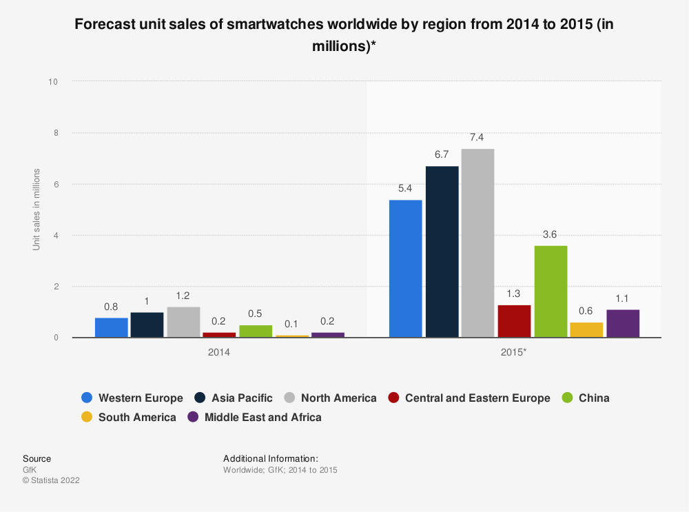 Statistic: Forecast unit sales of smartwatches worldwide by region from 2014 to 2015 (in millions)* | Statista