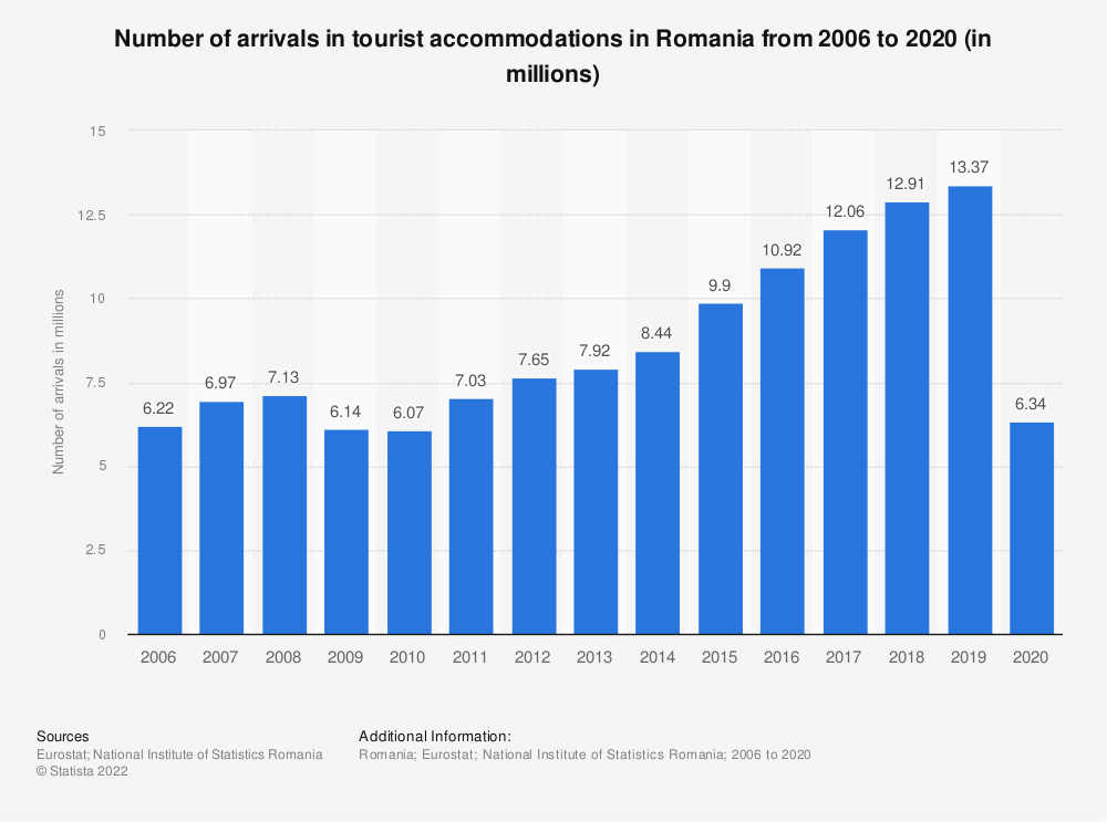 Statistic: Number of arrivals in tourist accommodation in Romania from 2006 to 2016 (in millions) | Statista