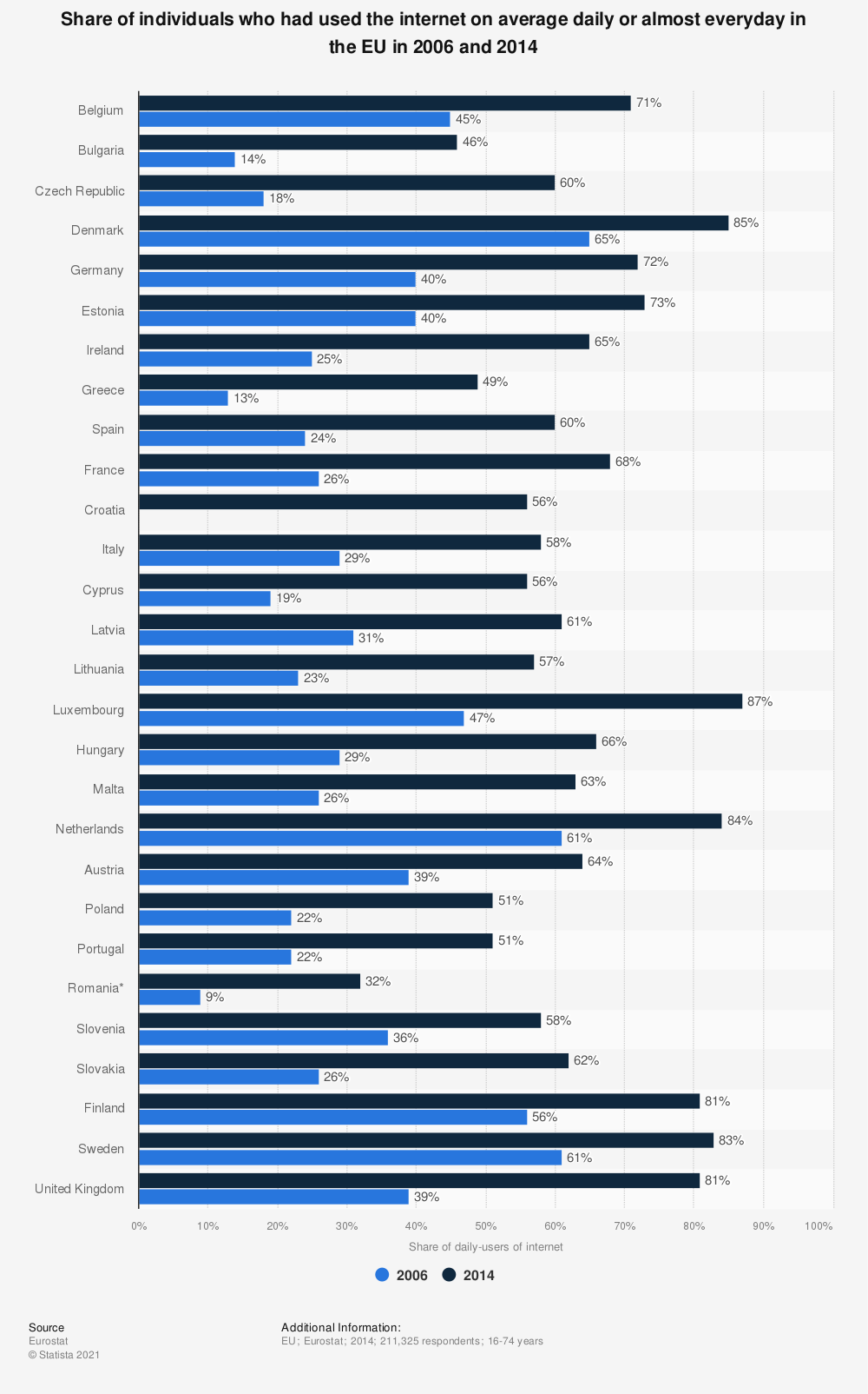 Statistic: Share of individuals who had used the internet on average daily or almost everyday in the EU in 2006 and 2014 | Statista