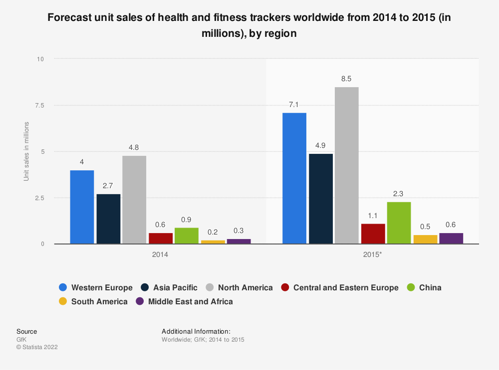Statistic: Forecast unit sales of health and fitness trackers worldwide from 2014 to 2015 (in millions), by region | Statista