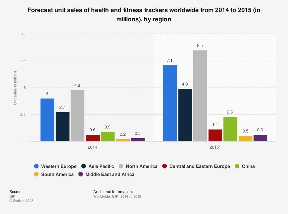 health fitness tracker unit sales regions worldwide 2014 2015