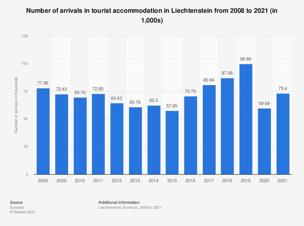 Statistic: Number of arrivals in tourist accommodation in Liechtenstein from 2006 to 2017* (in 1,000) | Statista