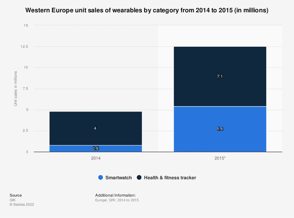 Statistic: Western Europe unit sales of wearables by category from 2014 to 2015 (in millions) | Statista