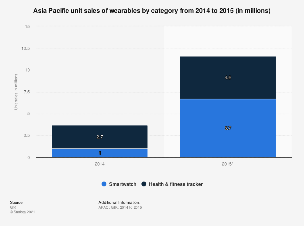 Statistic: Asia Pacific unit sales of wearables by category from 2014 to 2015 (in millions) | Statista