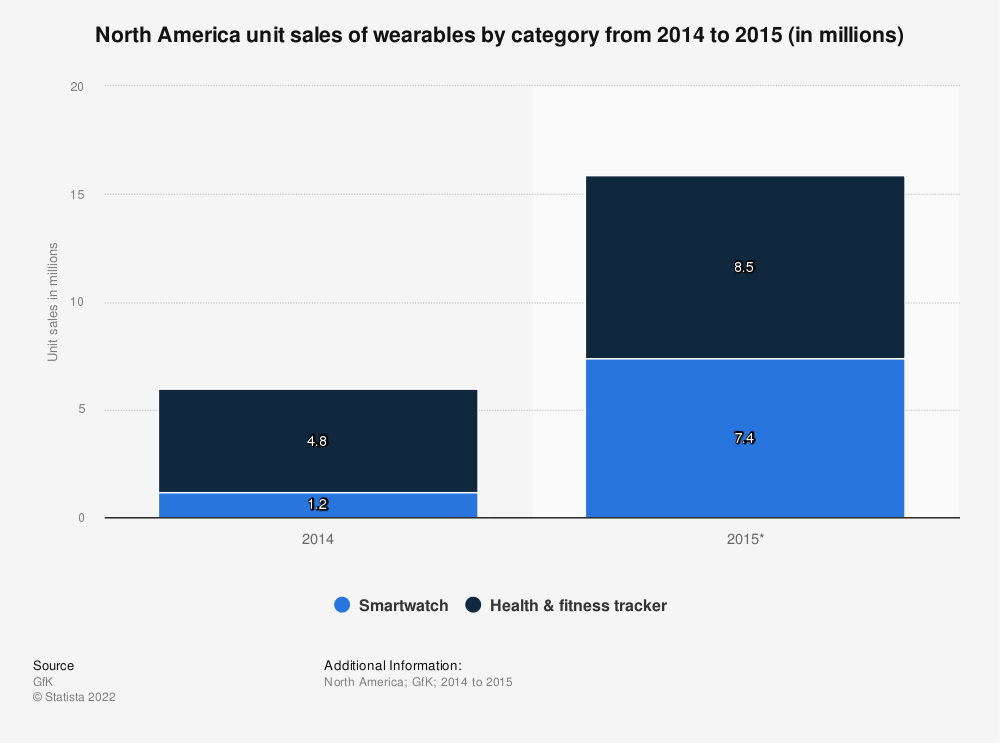 Statistic: North America unit sales of wearables by category from 2014 to 2015 (in millions)   Statista