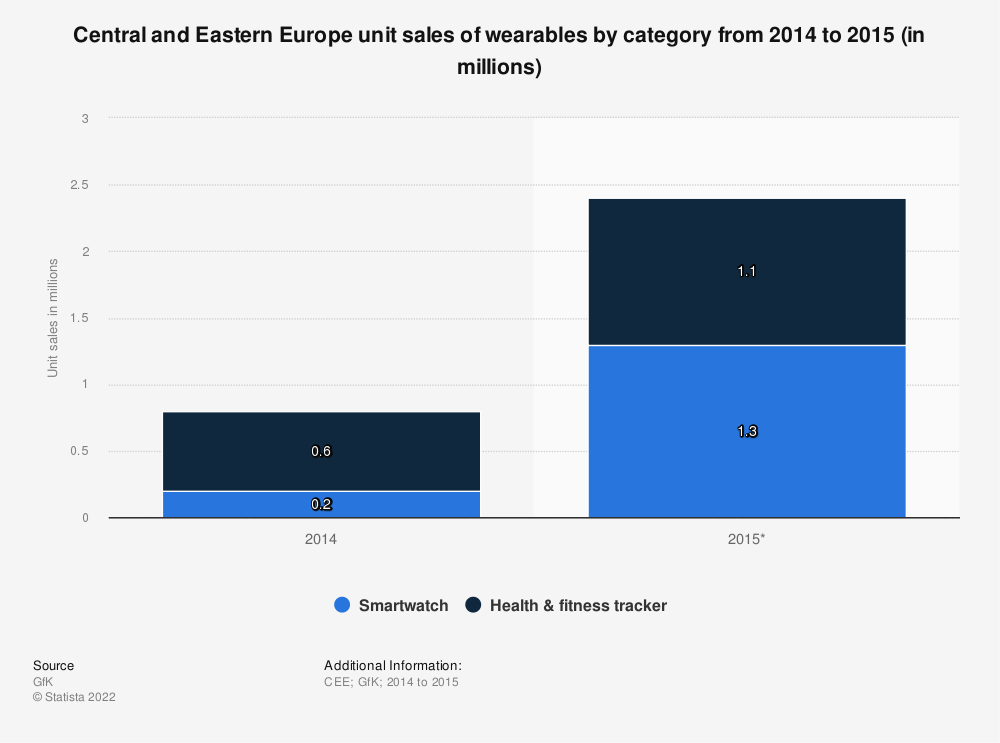 Statistic: Central and Eastern Europe unit sales of wearables by category from 2014 to 2015 (in millions) | Statista