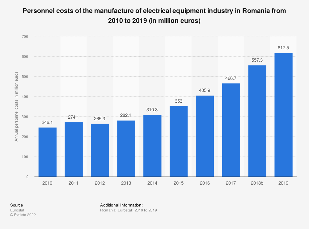 Statistic: Personnel costs of the manufacture of electrical equipment industry in Romania from 2008 to 2016 (in million euros) | Statista