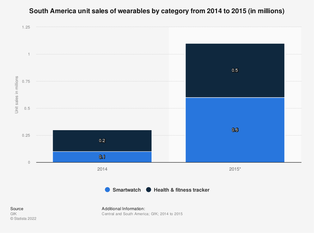 Statistic: South America unit sales of wearables by category from 2014 to 2015 (in millions) | Statista