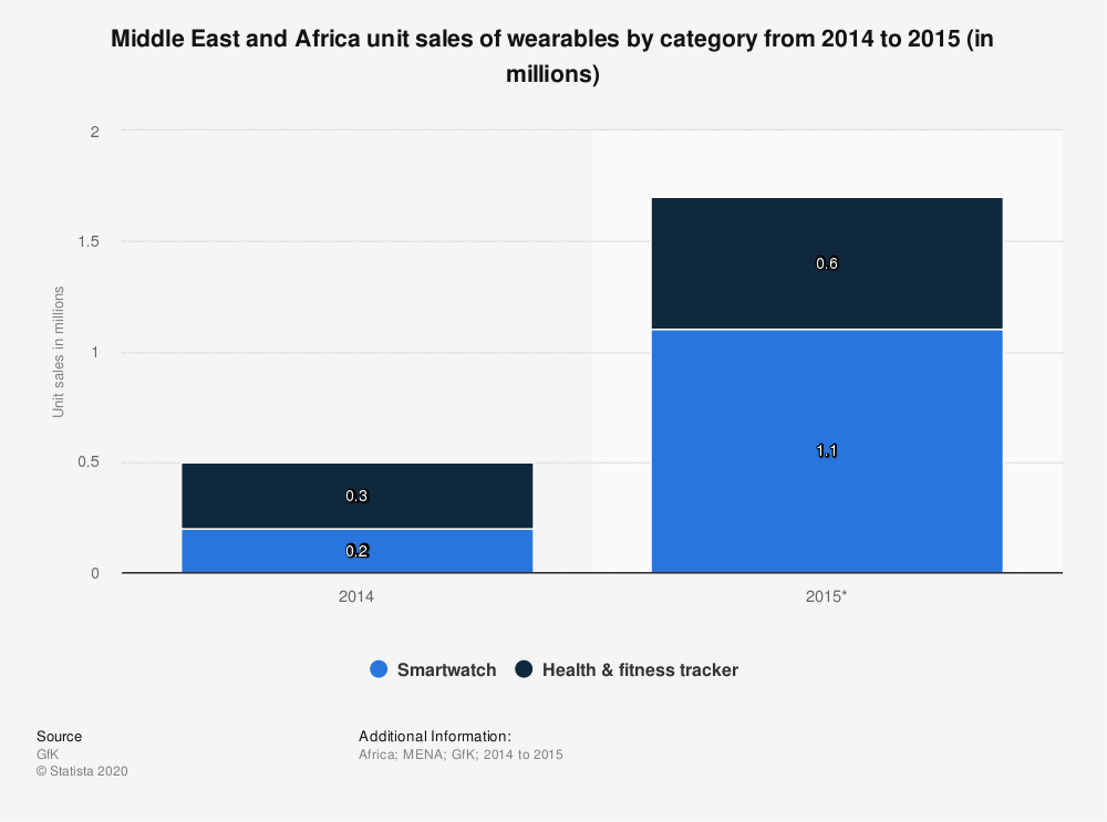 Statistic: Middle East and Africa unit sales of wearables by category from 2014 to 2015 (in millions) | Statista