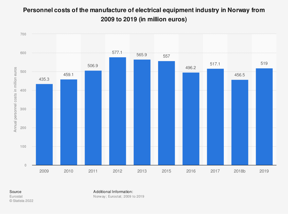 Statistic: Personnel costs of the manufacture of electrical equipment industry in Norway from 2008 to 2016 (in million euros) | Statista