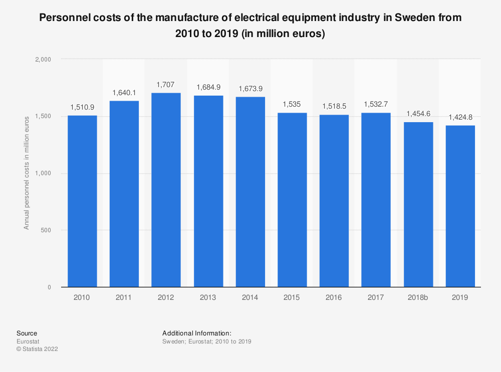 Statistic: Personnel costs of the manufacture of electrical equipment industry in Sweden from 2008 to 2016 (in million euros) | Statista