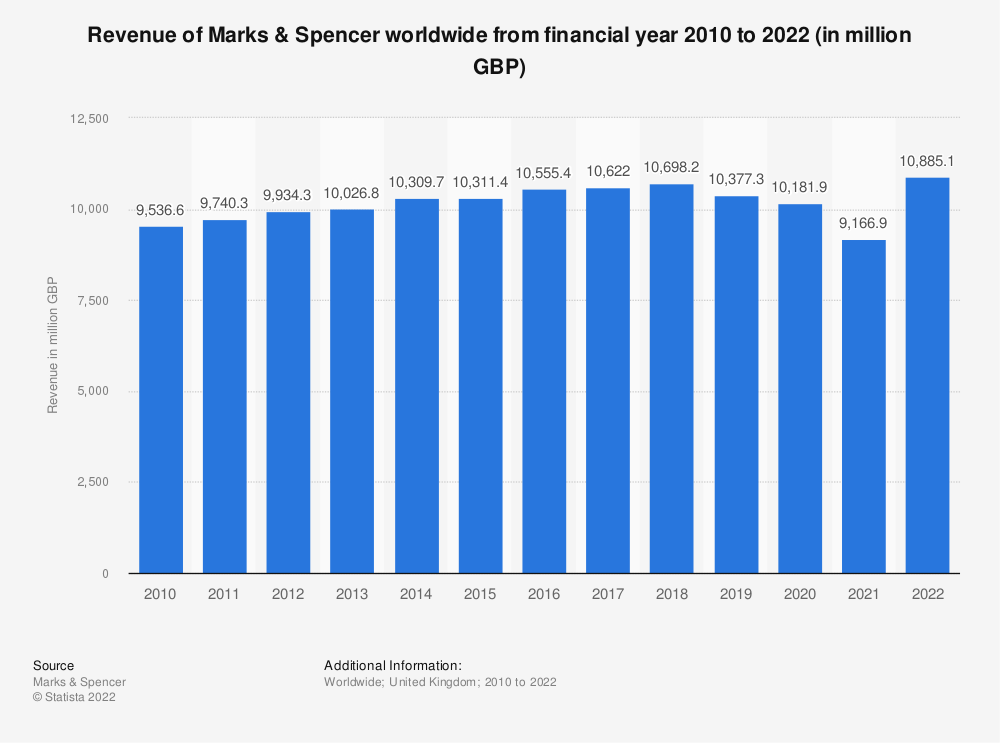 Statistic: Revenue of Marks & Spencer worldwide from 2010 to 2020* (in million GBP) | Statista
