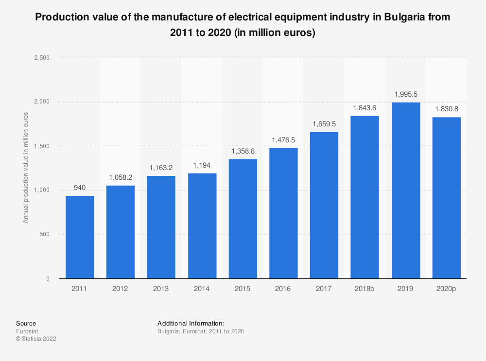 Statistic: Production value of the manufacture of electrical equipment industry in Bulgaria from 2008 to 2016 (in million euros) | Statista