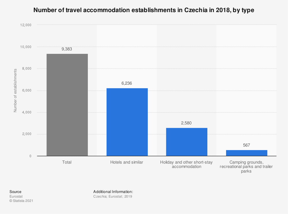 Statistic: Number of travel accommodation establishments in the Czech Republic in 2016, by type | Statista