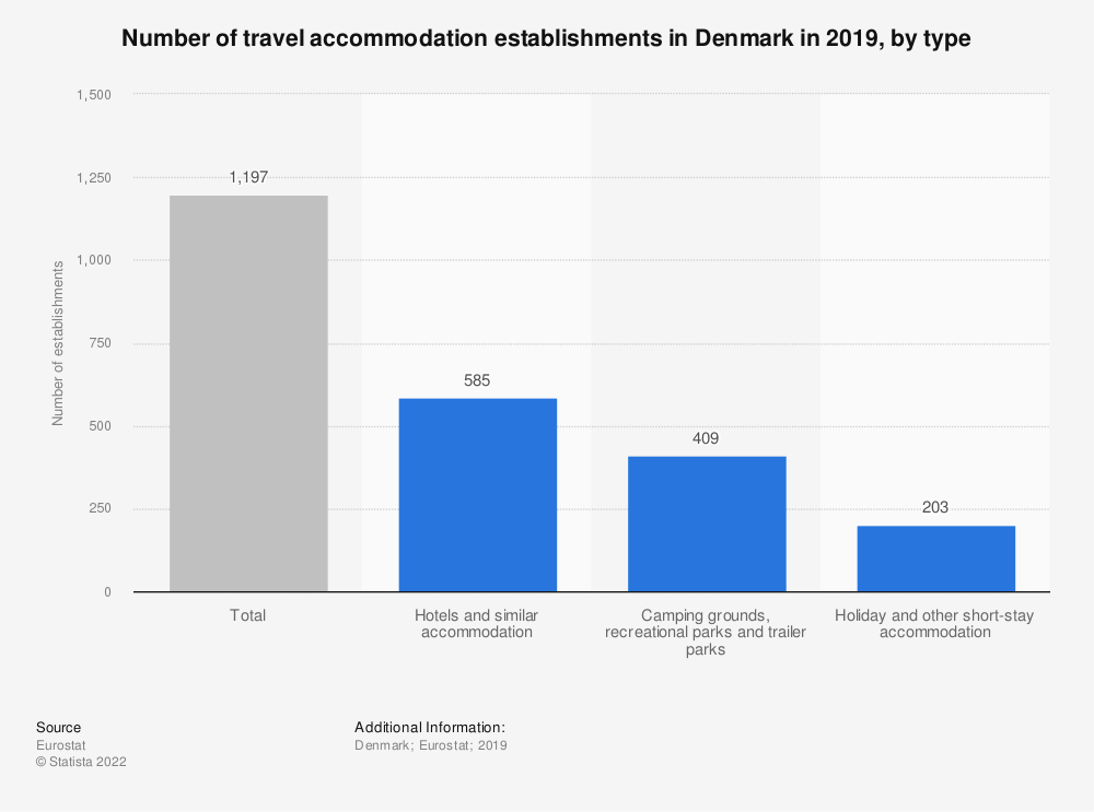 Statistic: Number of travel accommodation establishments in Denmark in 2018, by type | Statista