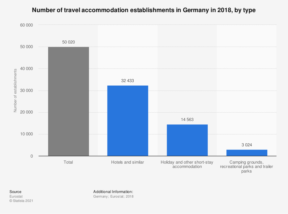 Statistic: Number of travel accommodation establishments in Germany in 2016, by type | Statista
