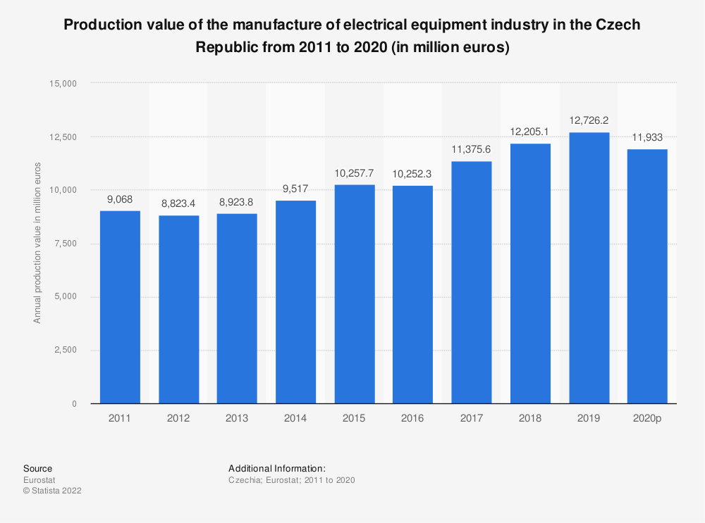 Statistic: Production value of the manufacture of electrical equipment industry in the Czech Republic from 2008 to 2016 (in million euros) | Statista