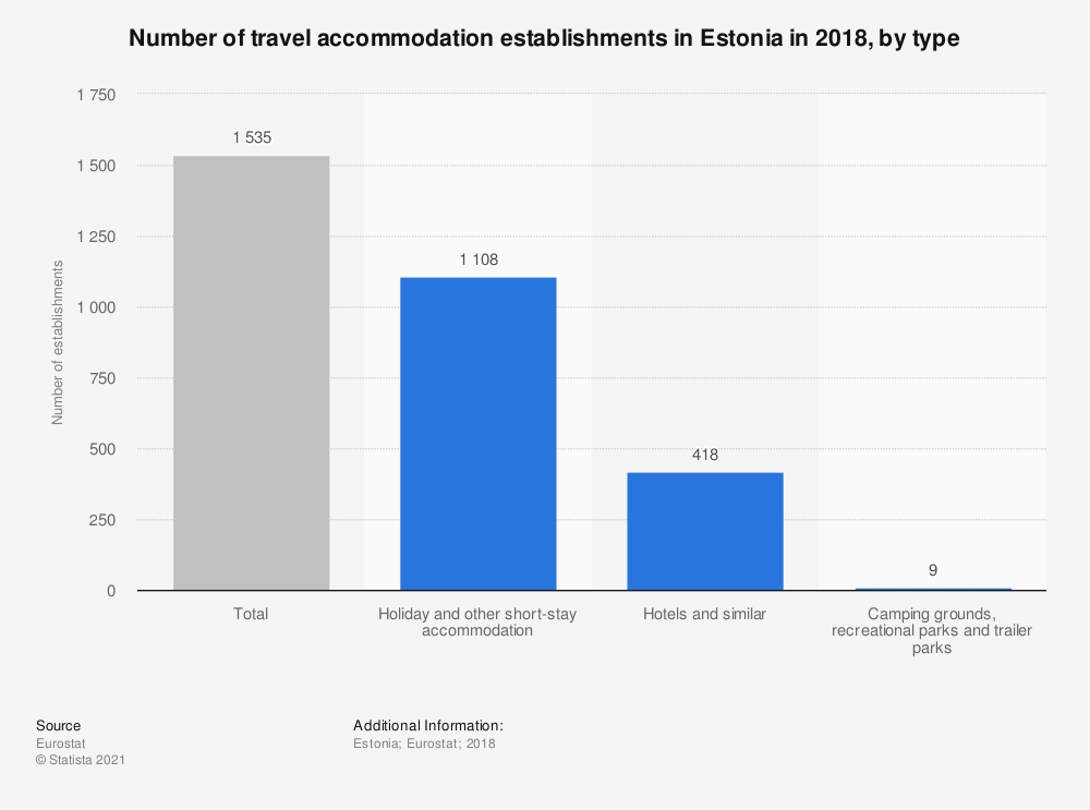 Statistic: Number of travel accommodation establishments in Estonia in 2018, by type | Statista