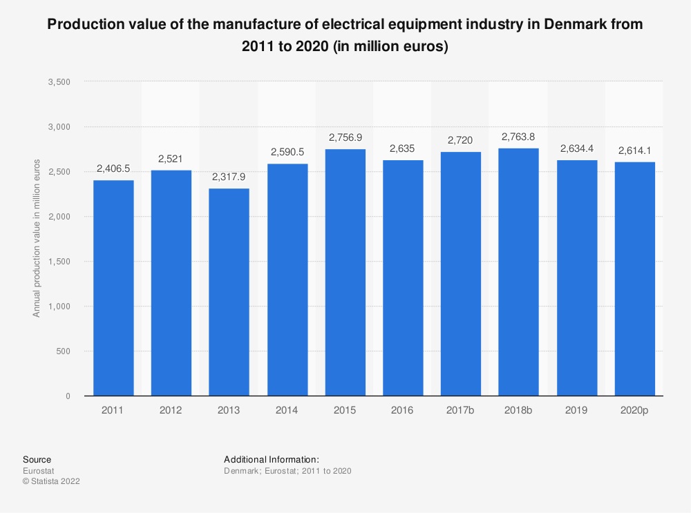 Statistic: Production value of the manufacture of electrical equipment industry in Denmark from 2008 to 2016 (in million euros) | Statista