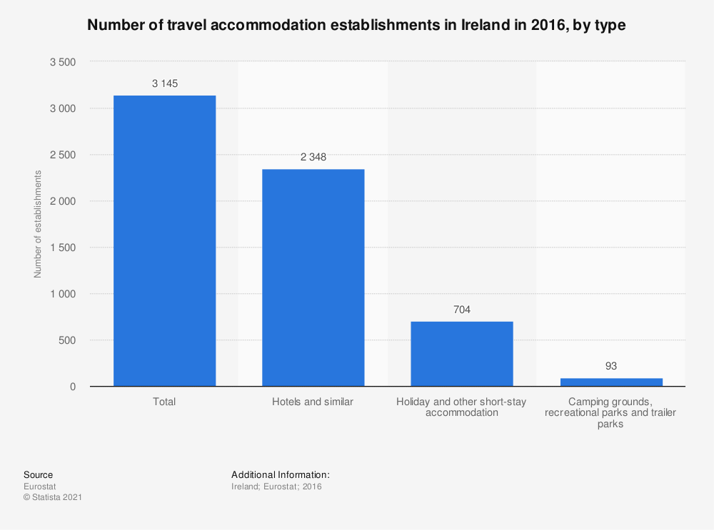 Statistic: Number of travel accommodation establishments in Ireland in 2016, by type | Statista