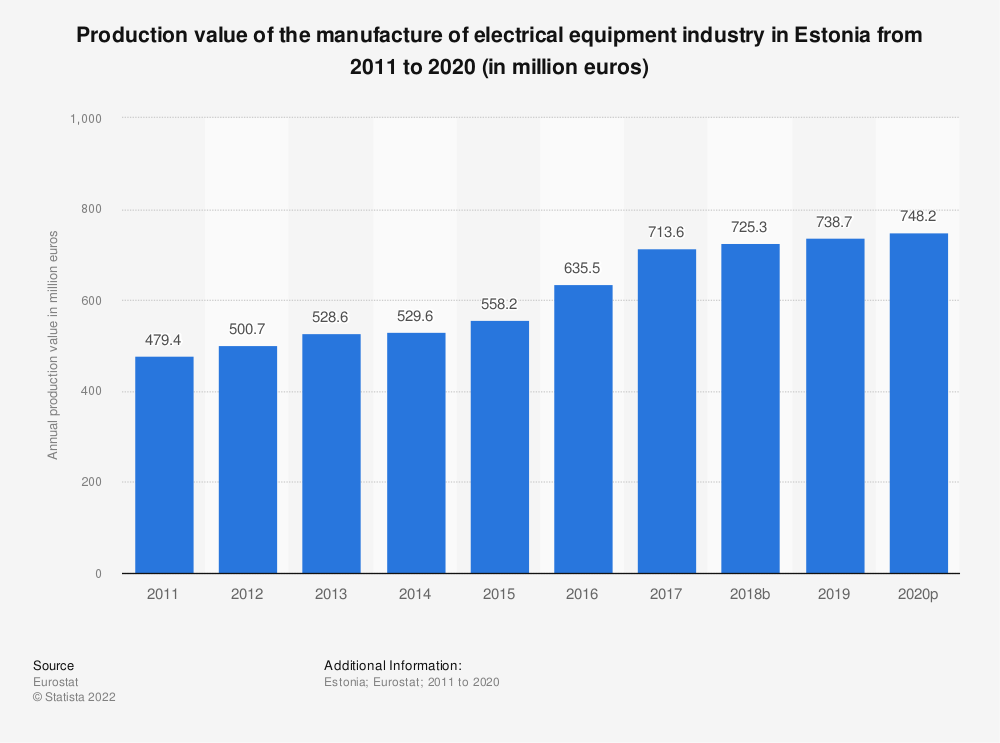 Statistic: Production value of the manufacture of electrical equipment industry in Estonia from 2008 to 2016 (in million euros) | Statista