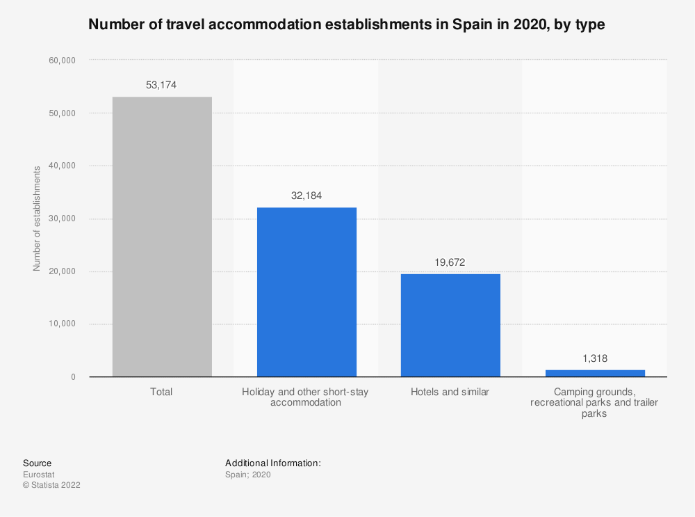 Statistic: Number of travel accommodation establishments in Spain in 2018, by type | Statista