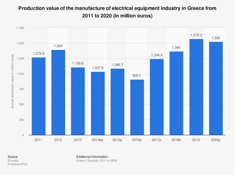 Statistic: Production value of the manufacture of electrical equipment industry in Greece from 2008 to 2016 (in million euros) | Statista