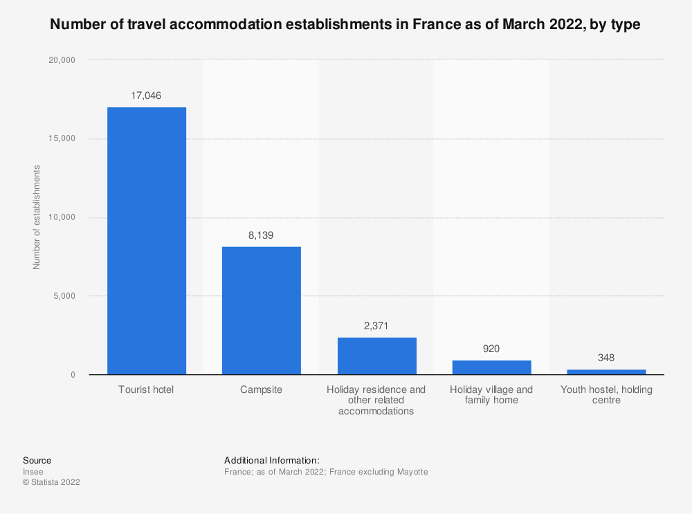Statistic: Number of travel accommodation establishments in France as of January 2018, by type (in 1,000s) | Statista