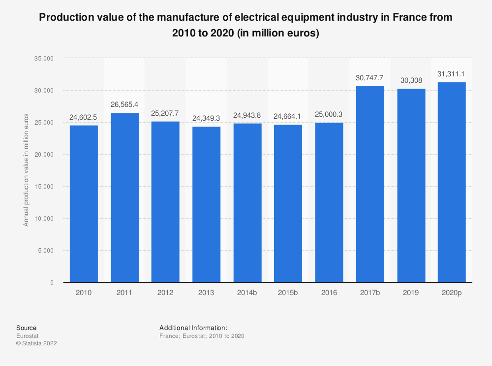 Statistic: Production value of the manufacture of electrical equipment industry in France from 2008 to 2016 (in million euros) | Statista