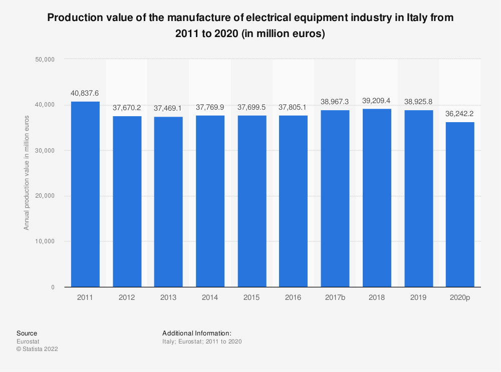 Statistic: Production value of the manufacture of electrical equipment industry in Italy from 2008 to 2016 (in million euros) | Statista