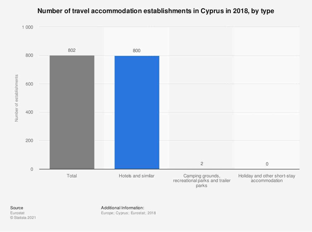 Statistic: Number of travel accommodation establishments in Cyprus in 2018, by type | Statista