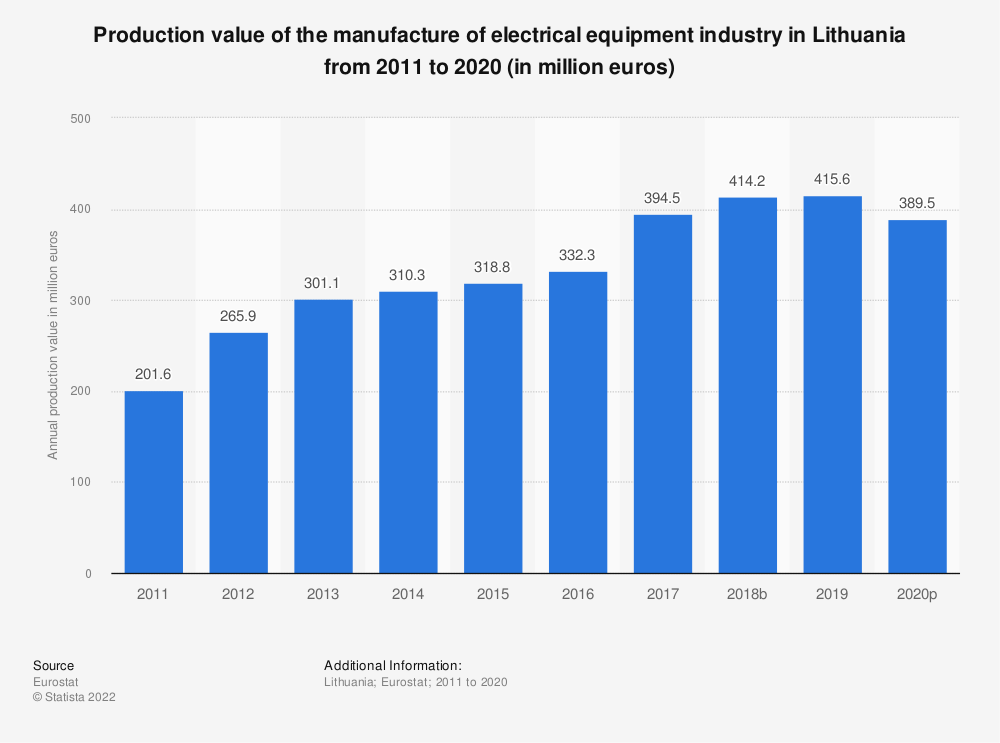 Statistic: Production value of the manufacture of electrical equipment industry in Lithuania from 2008 to 2016 (in million euros) | Statista