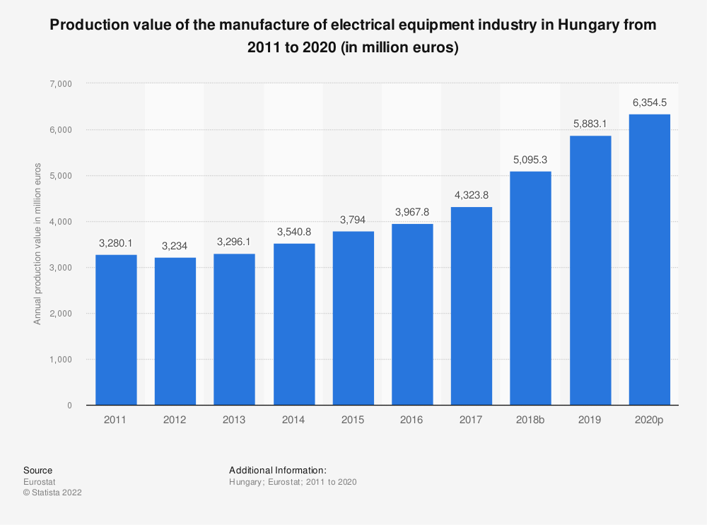 Statistic: Production value of the manufacture of electrical equipment industry in Hungary from 2008 to 2016 (in million euros) | Statista