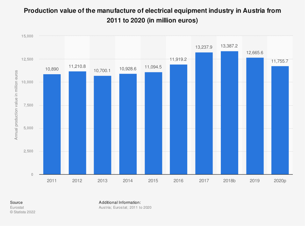 Statistic: Production value of the manufacture of electrical equipment industry in Austria from 2008 to 2016 (in million euros) | Statista