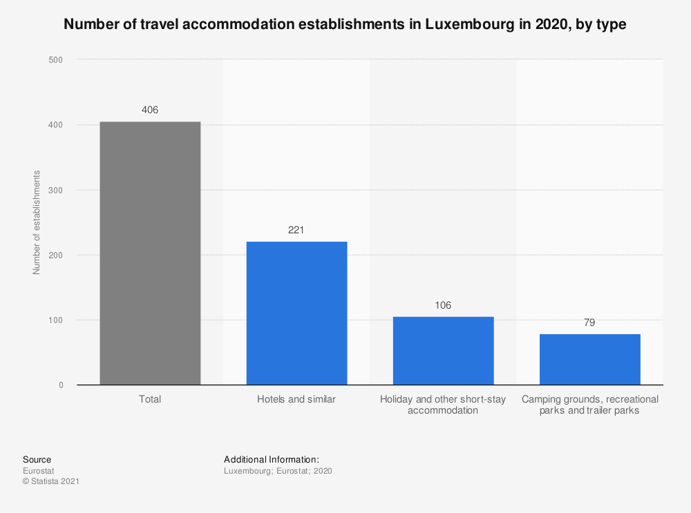 Statistic: Number of travel accommodation establishments in Luxembourg in 2016, by type | Statista