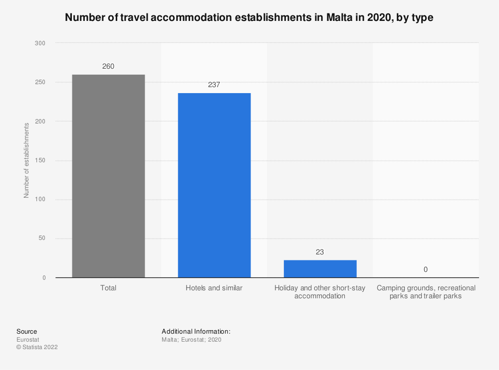 Statistic: Number of travel accommodation establishments in Malta in 2016, by type | Statista