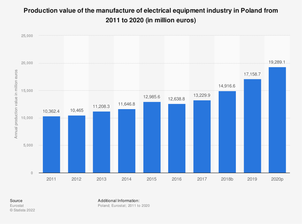 Statistic: Production value of the manufacture of electrical equipment industry in Poland from 2008 to 2016 (in million euros) | Statista
