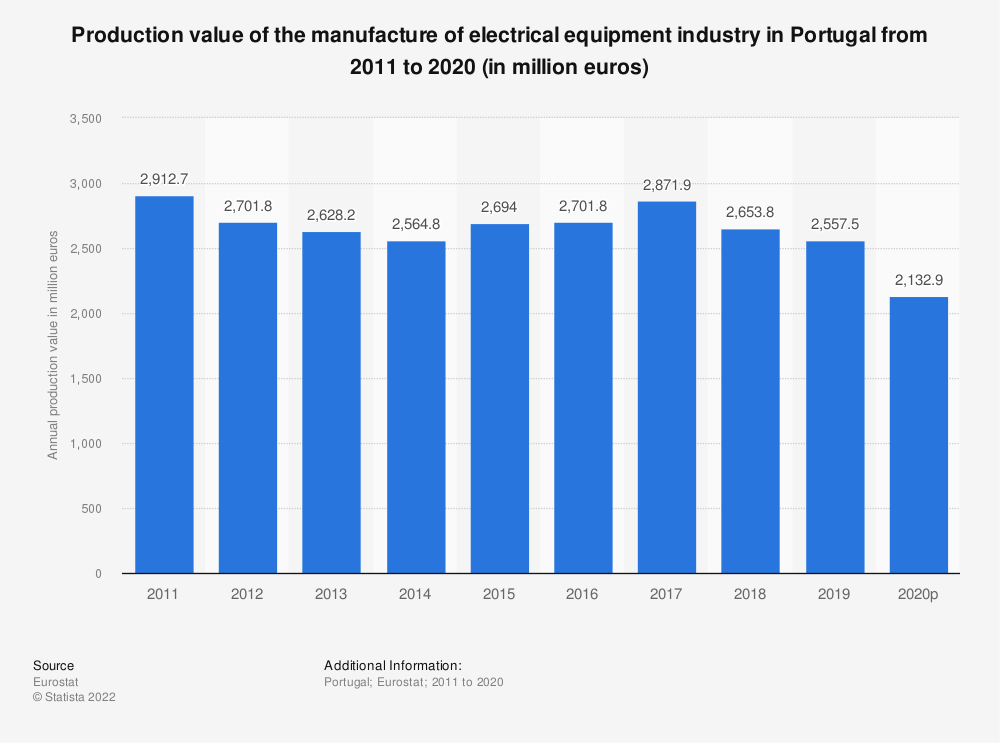 Statistic: Production value of the manufacture of electrical equipment industry in Portugal from 2008 to 2016 (in million euros) | Statista