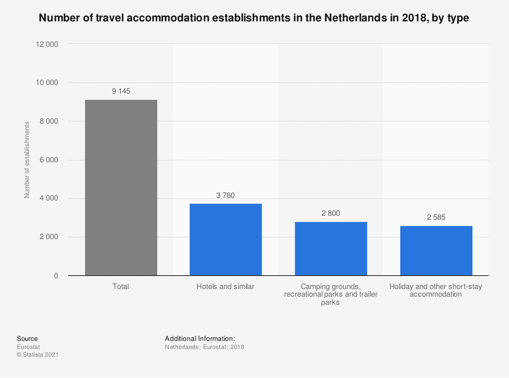 Statistic: Number of travel accommodation establishments in the Netherlands in 2016, by type | Statista