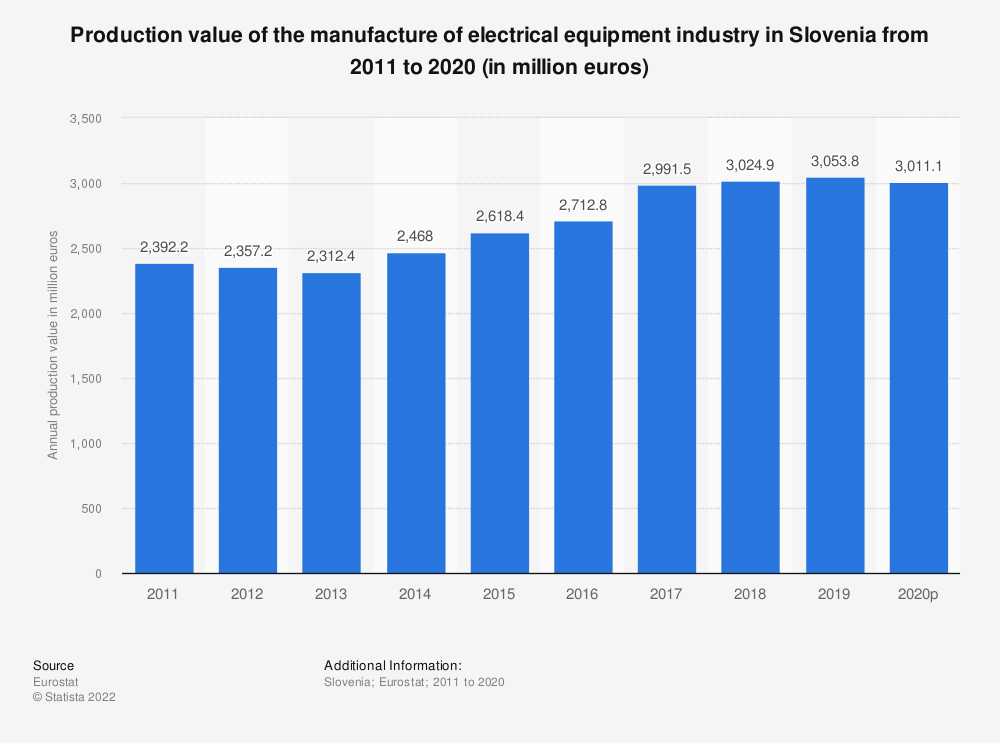 Statistic: Production value of the manufacture of electrical equipment industry in Slovenia from 2008 to 2016 (in million euros) | Statista