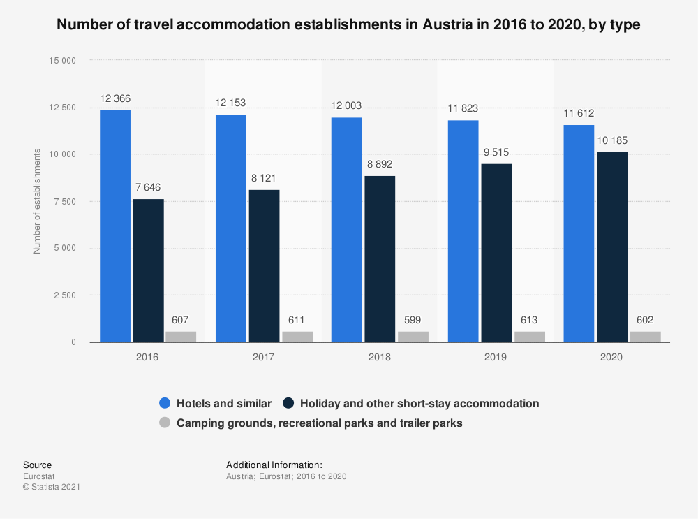 Statistic: Number of travel accommodation establishments in Austria in 2016 to 2019, by type | Statista