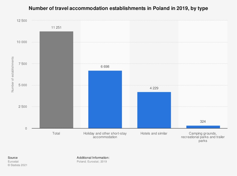 Statistic: Number of travel accommodation establishments in Poland in 2019, by type | Statista