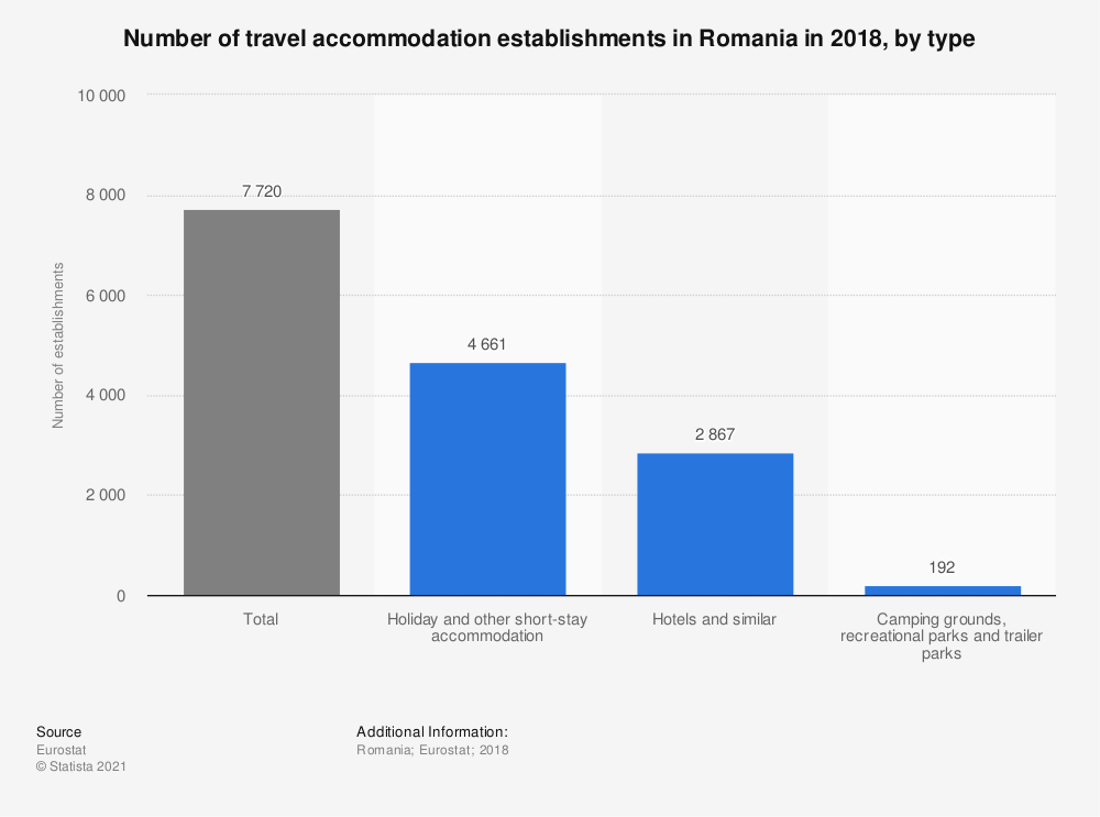 Statistic: Number of travel accommodation establishments in Romania in 2016, by type | Statista