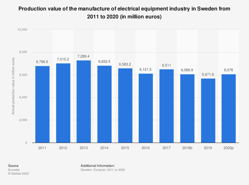 Statistic: Production value of the manufacture of electrical equipment industry in Sweden from 2008 to 2016 (in million euros) | Statista