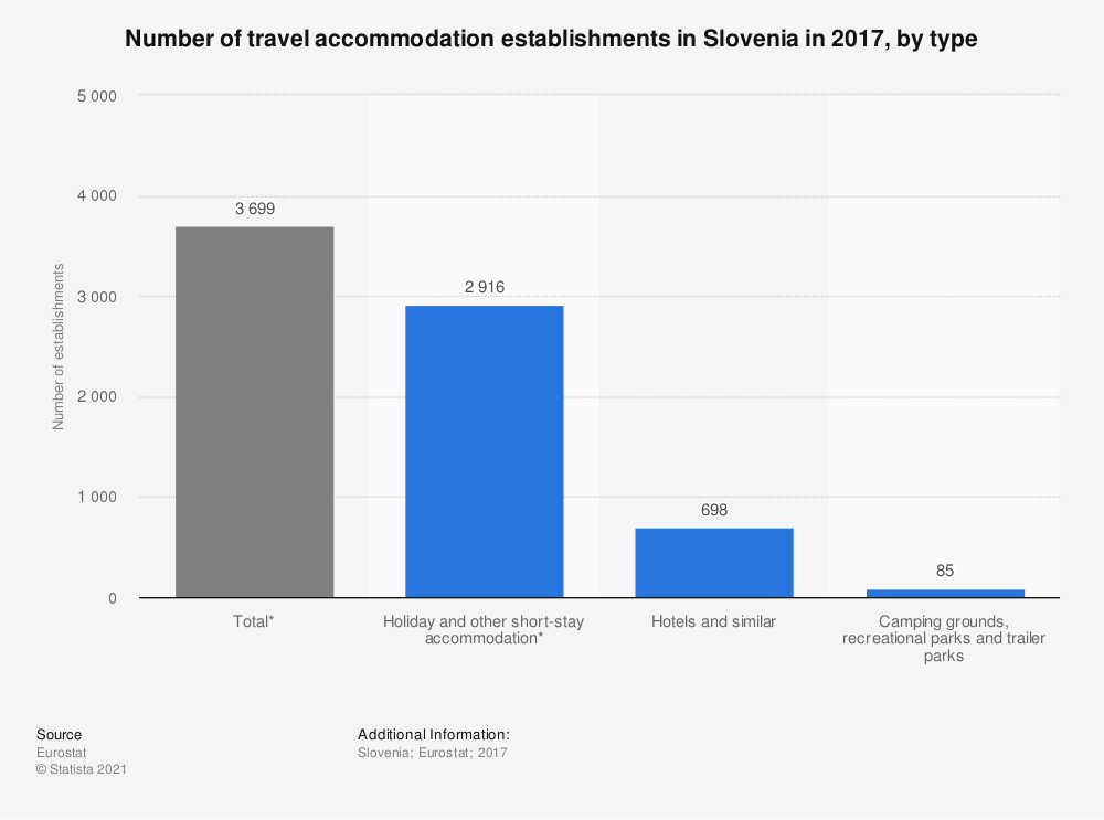 Statistic: Number of travel accommodation establishments in Slovenia in 2016, by type* | Statista