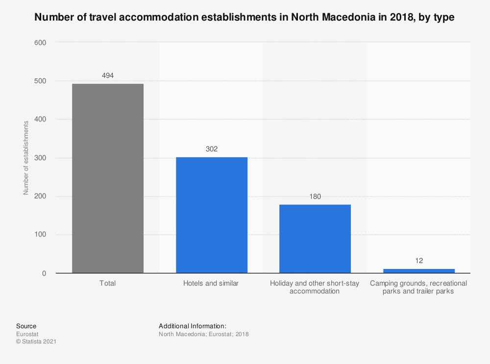 Statistic: Number of travel accommodation establishments in North Macedonia in 2014, by type | Statista