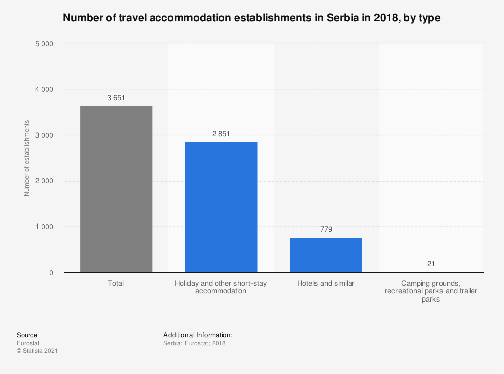 Statistic: Number of travel accommodation establishments in Serbia in 2014, by type | Statista