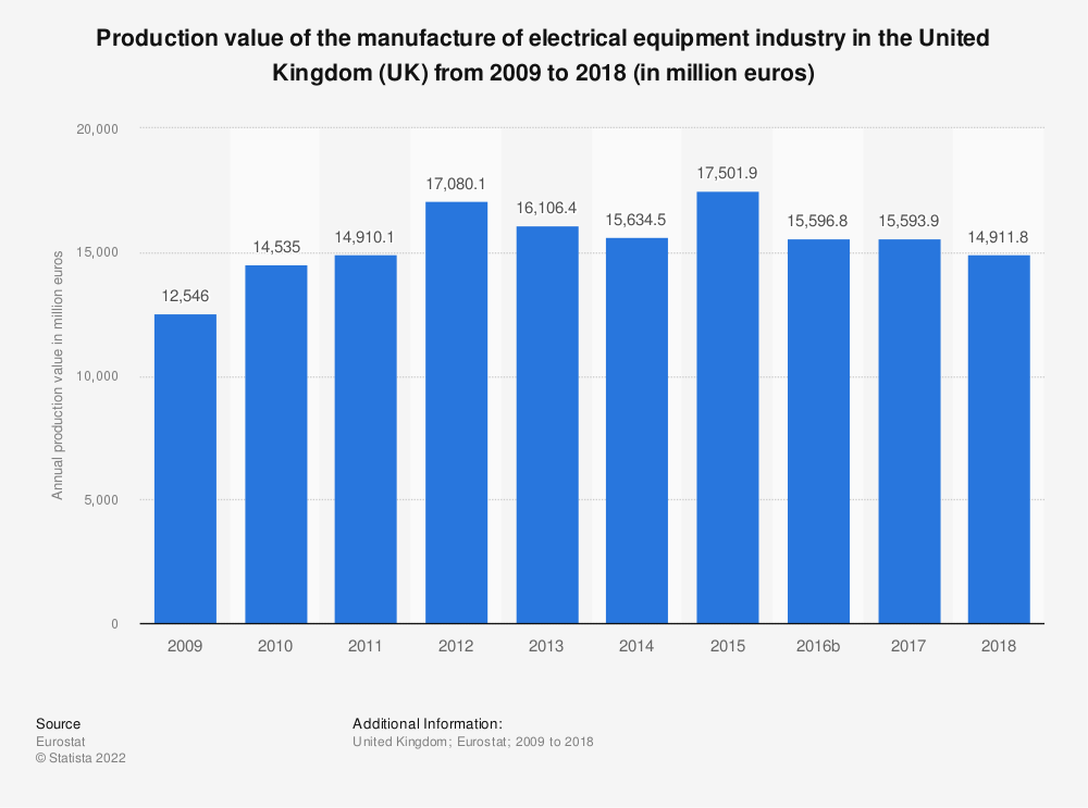 Statistic: Production value of the manufacture of electrical equipment industry in the United Kingdom (UK) from 2008 to 2017 (in million euros) | Statista