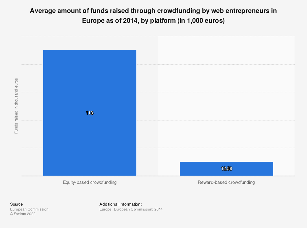 Statistic: Average amount of funds raised through crowdfunding by web entrepreneurs in Europe as of 2014, by platform (in 1,000 euros) | Statista